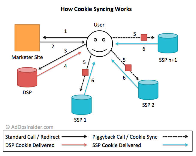 cookie syncing
