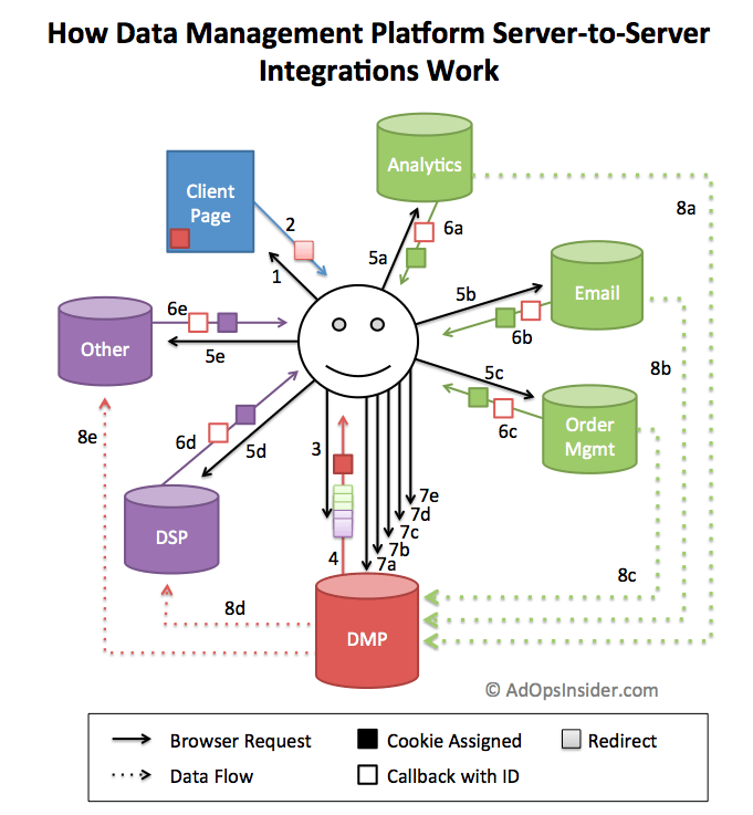 a diagram illustrating a data management platform