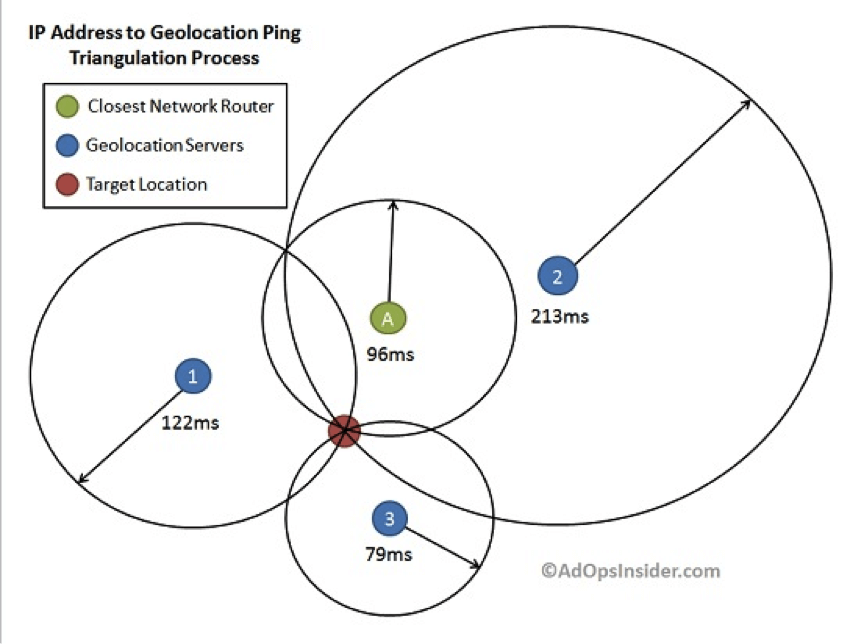 Geolocation by Ping Triangulation Explained