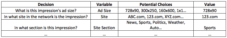 Ad Server Ad Selection Process Criteria