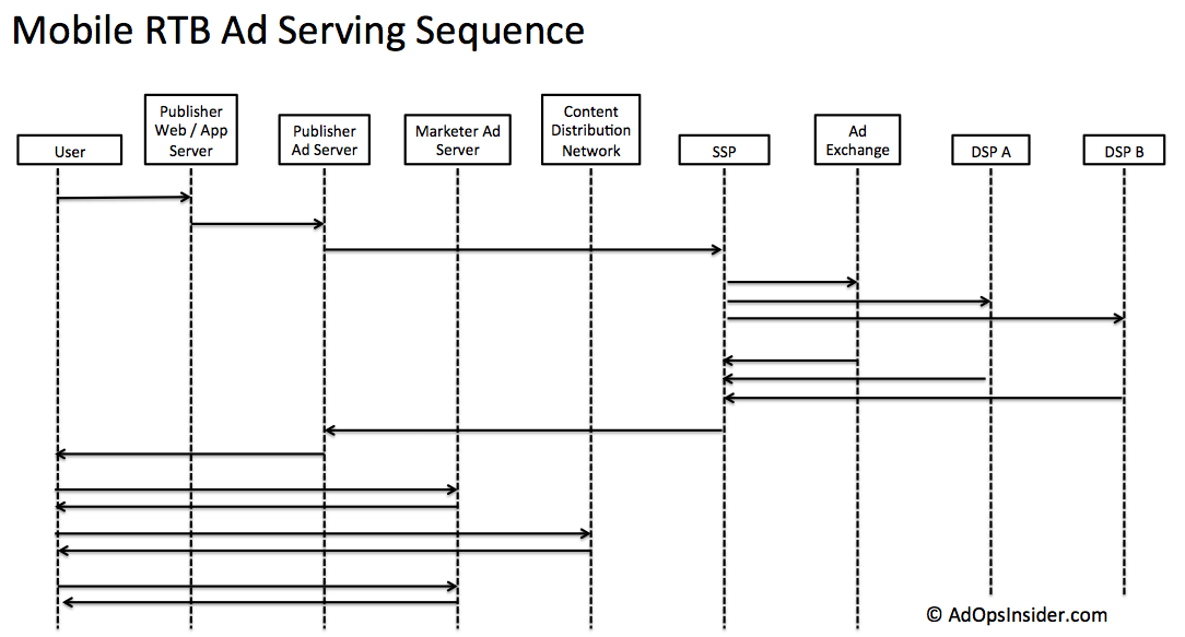 Mobile RTB Ad Serving Sequence Diagram