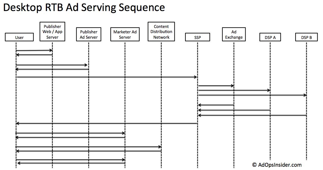 Desktop Rtb Ad Serving Sequence Diagram Ad Ops Insider