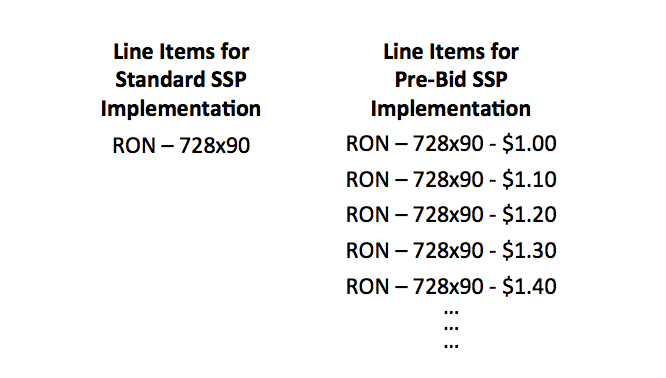 Pre-bid publisher line items