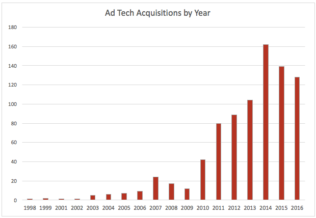 ad tech acquisitions graph
