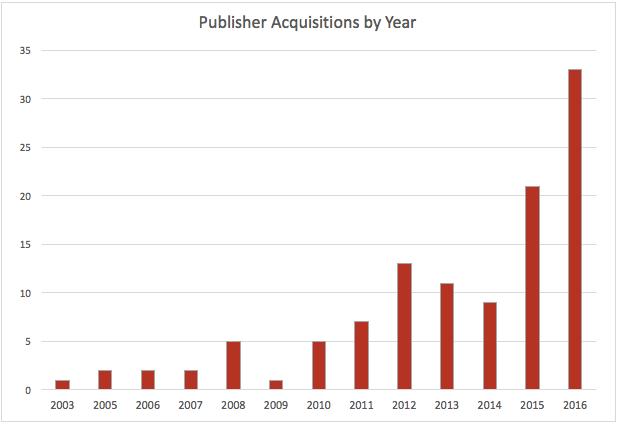 digital publisher acquisitions graph