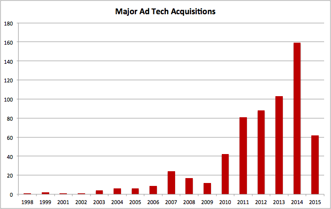 ad technology acquisitions