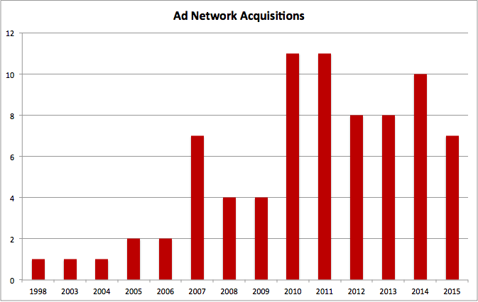 Ad network acquisitions