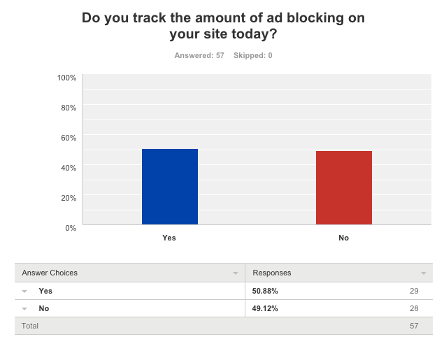 Publishers tracking ad blocking rates