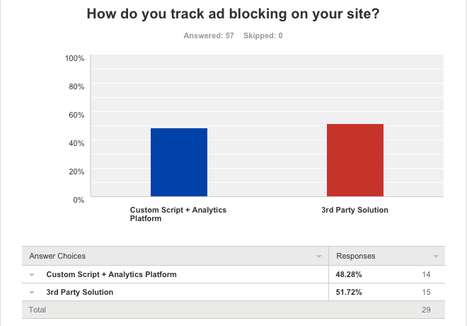 Ad blocking tracking methodology survey