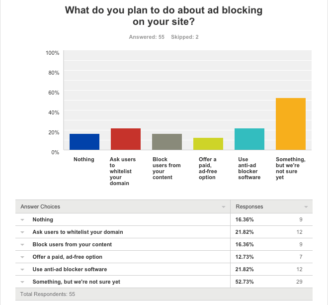 How publishers plan to deal with ad blockers