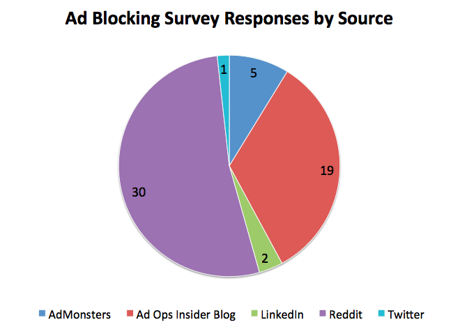 Ad blocking survey respondents