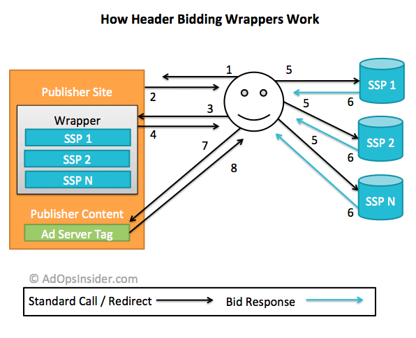 header bidding wrappers