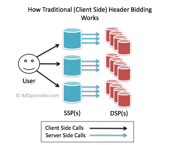 Traditional Header Bidding