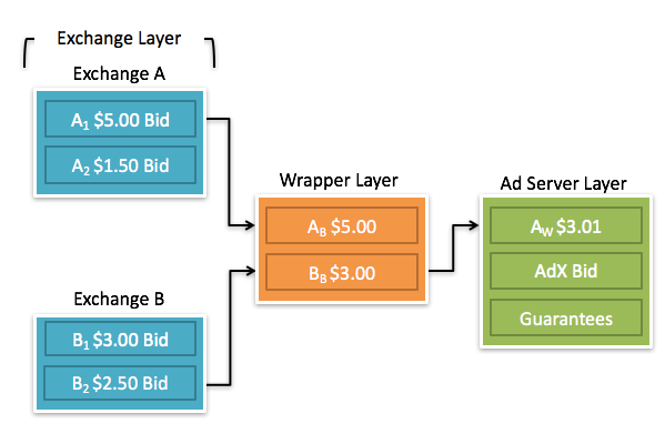 Unified Auction Header Bidding